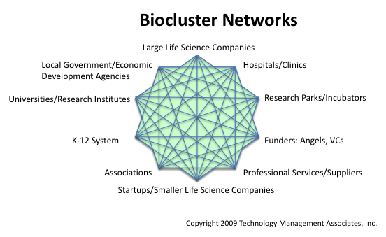 Bioclusters: 10-point star showing networks among organization types